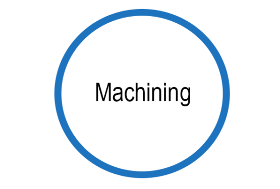 Different Types of Machining Operations and the Machining Process